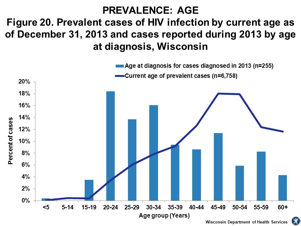 Wisconsin Department of Health Services PREVALENCE: AGE Figure 20.