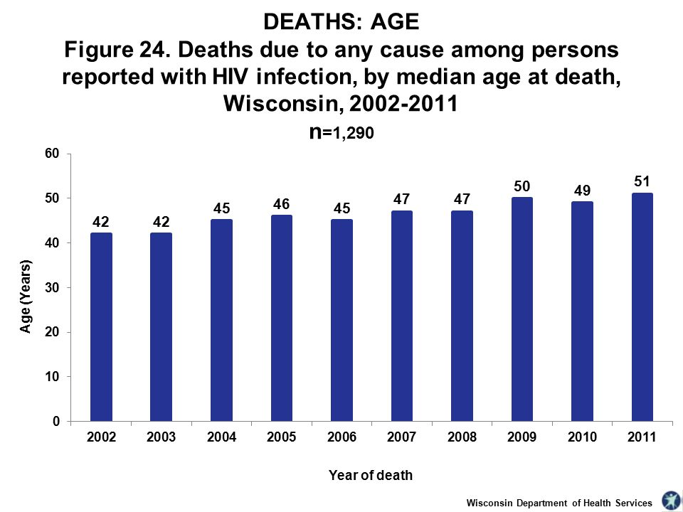 Wisconsin Department of Health Services DEATHS: AGE Figure 24.