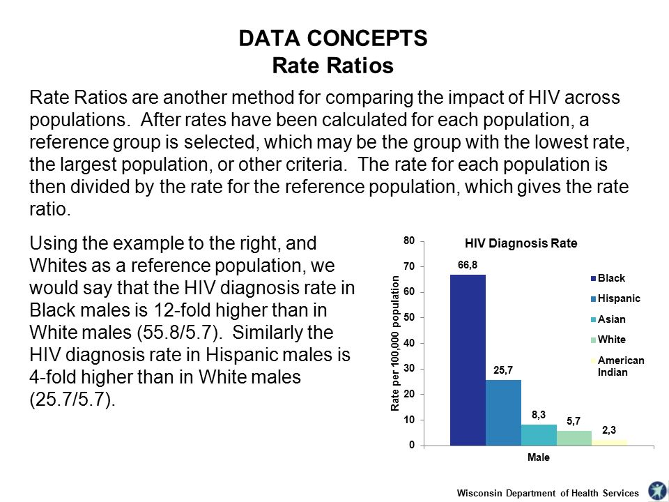 Rate Ratios are another method for comparing the impact of HIV across populations.