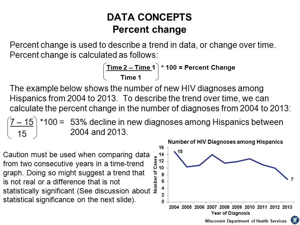 Percent change is used to describe a trend in data, or change over time.