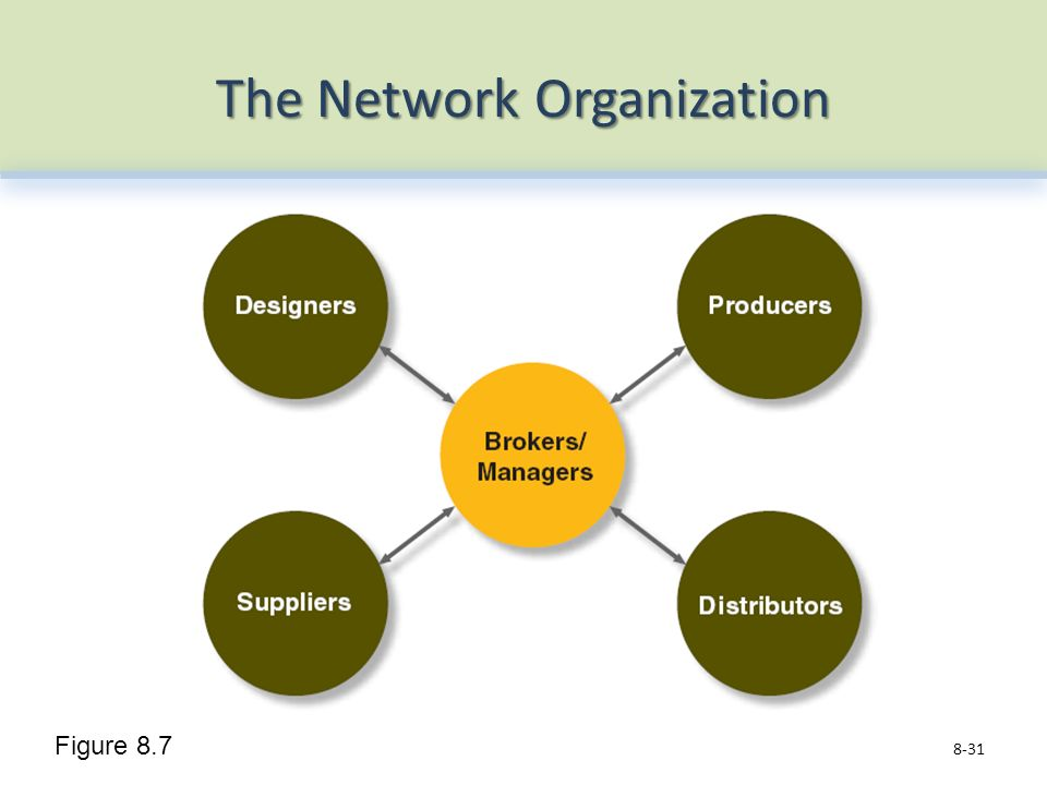 The Network Organization 8-31 Figure 8.7