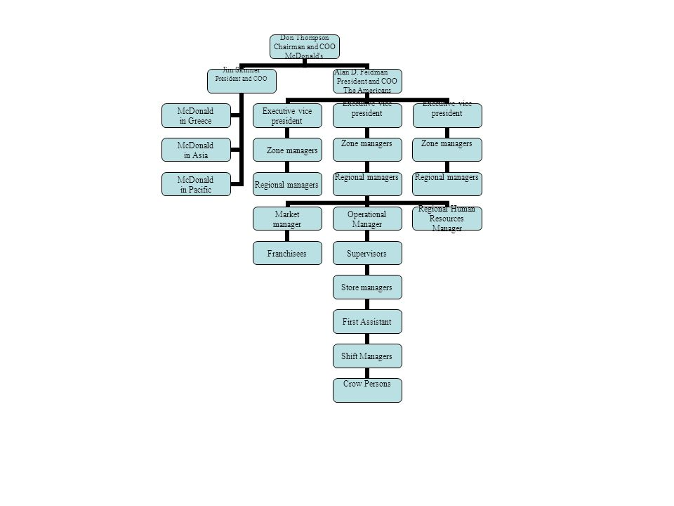 organizational functions at mcdonalds This article focuses on four key areas of the organizational design process, and also describes the procedures as well as practices necessary to successfully design and develop a new organizational structure.