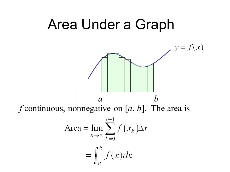 Area Under a Graph a b f continuous, nonnegative on [a, b]. The area is