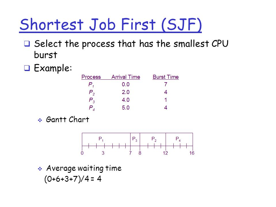 Shortest Job First (SJF)  Select the process that has the smallest CPU burst  Example:  Gantt Chart  Average waiting time ( )/4 = 4