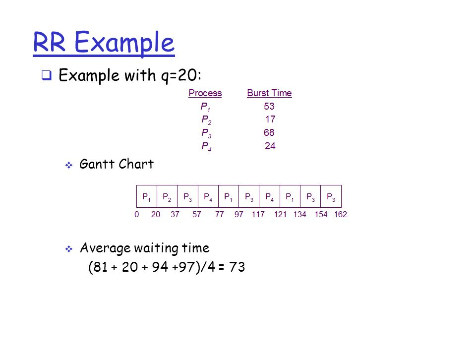 RR Example  Example with q=20:  Gantt Chart  Average waiting time ( )/4 = 73