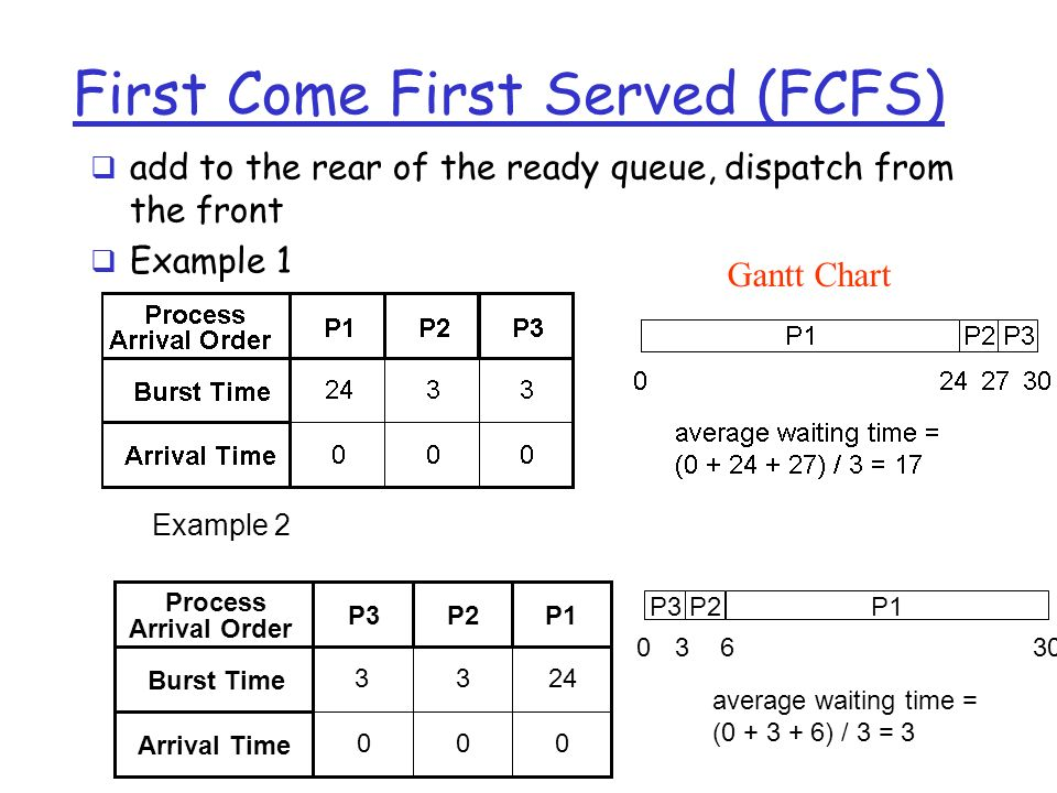 First Come First Served (FCFS)  add to the rear of the ready queue, dispatch from the front  Example 1 Process Arrival Order Burst Time Arrival Time P3P2P P1P3P average waiting time = ( ) / 3 = 3 Example 2 Gantt Chart
