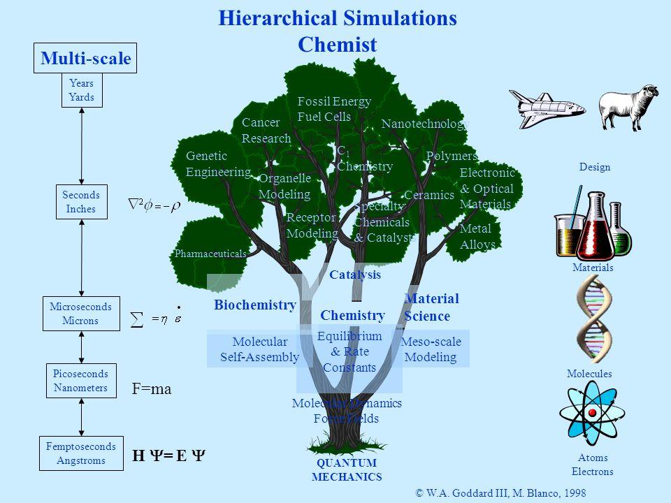 Fundamentals of Molecular Dynamics for Nano-technology