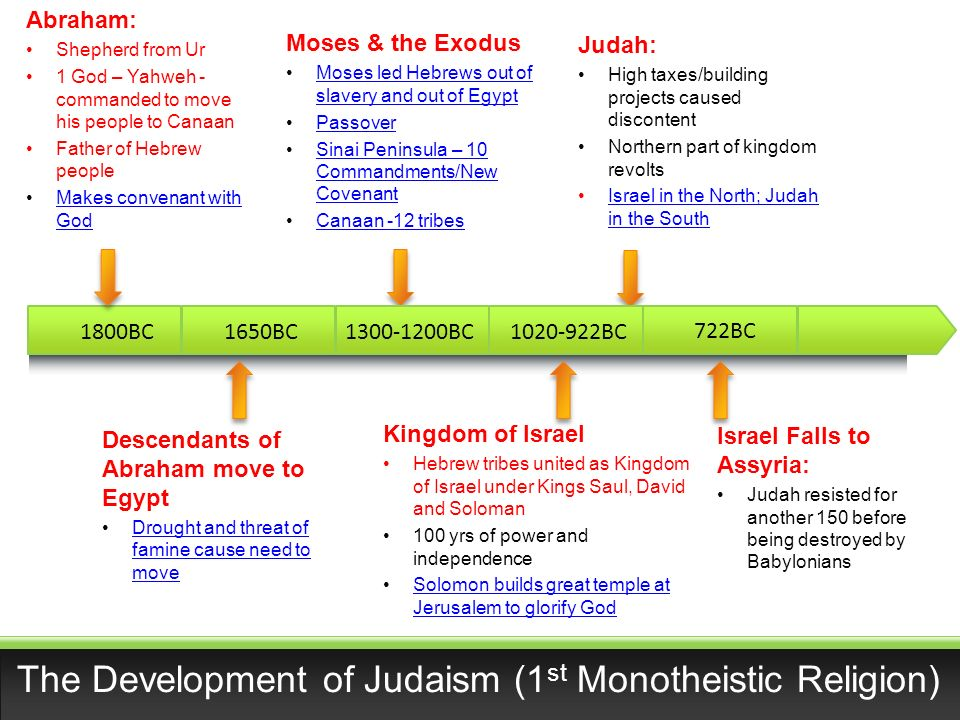 "comparision of judaism and zoroastrianism essay Zoroastrianism essay 1825 words | 8 pages zoroastrianism is a religion founded by a priest named zarathustra spitma or zoroaster far back in the 1200bce, with the principle belief of an almighty god or ""the one"" ahura mazda and the context of a cosmic battle between the good and evil forces."