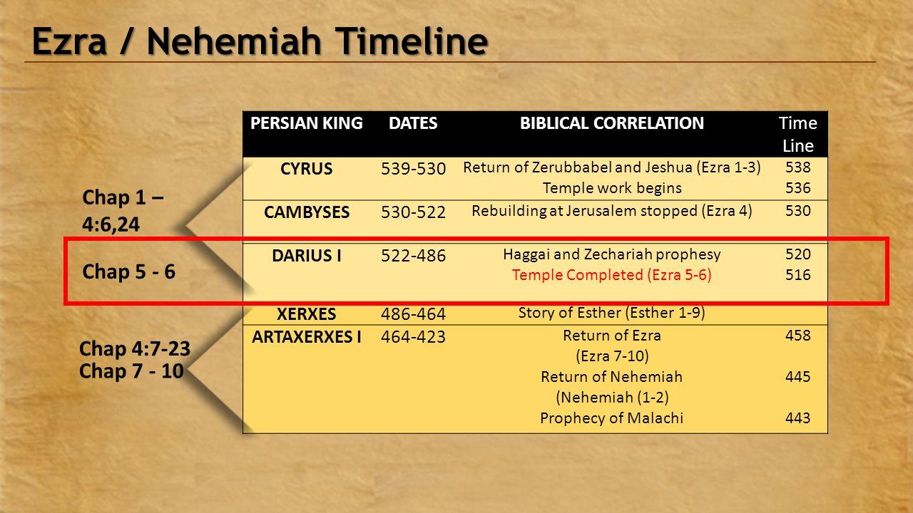 christ baptist church spring 2015 chapter 5 ezra nehemiah