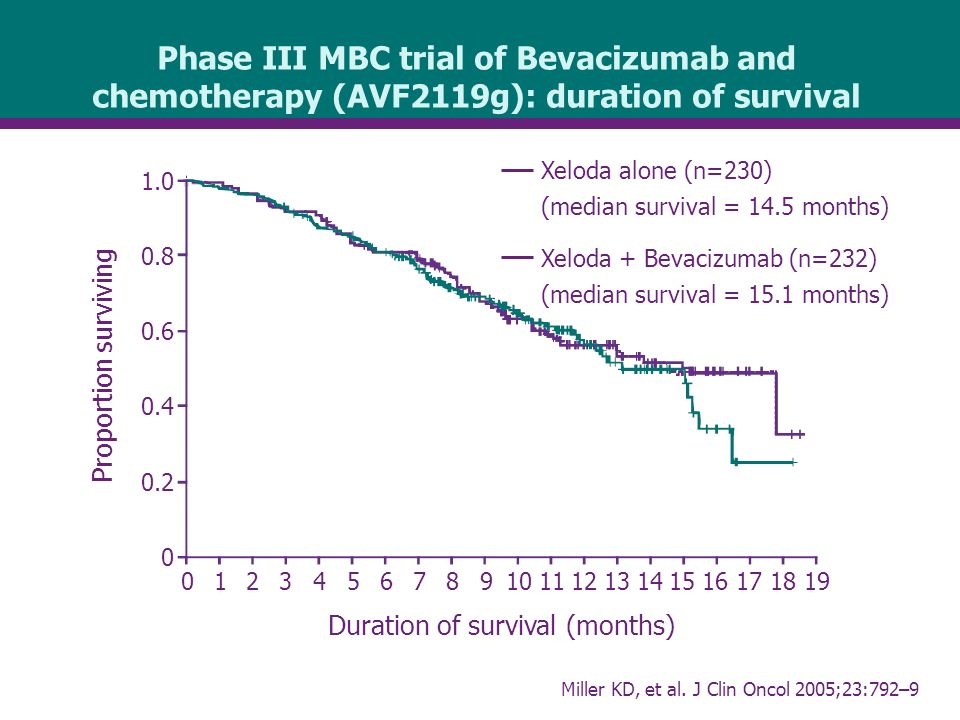 Phase III MBC trial of Bevacizumab and chemotherapy (AVF2119g): duration of survival Proportion surviving Duration of survival (months) Xeloda alone (n=230) (median survival = 14.5 months) Xeloda + Bevacizumab (n=232) (median survival = 15.1 months) Miller KD, et al.