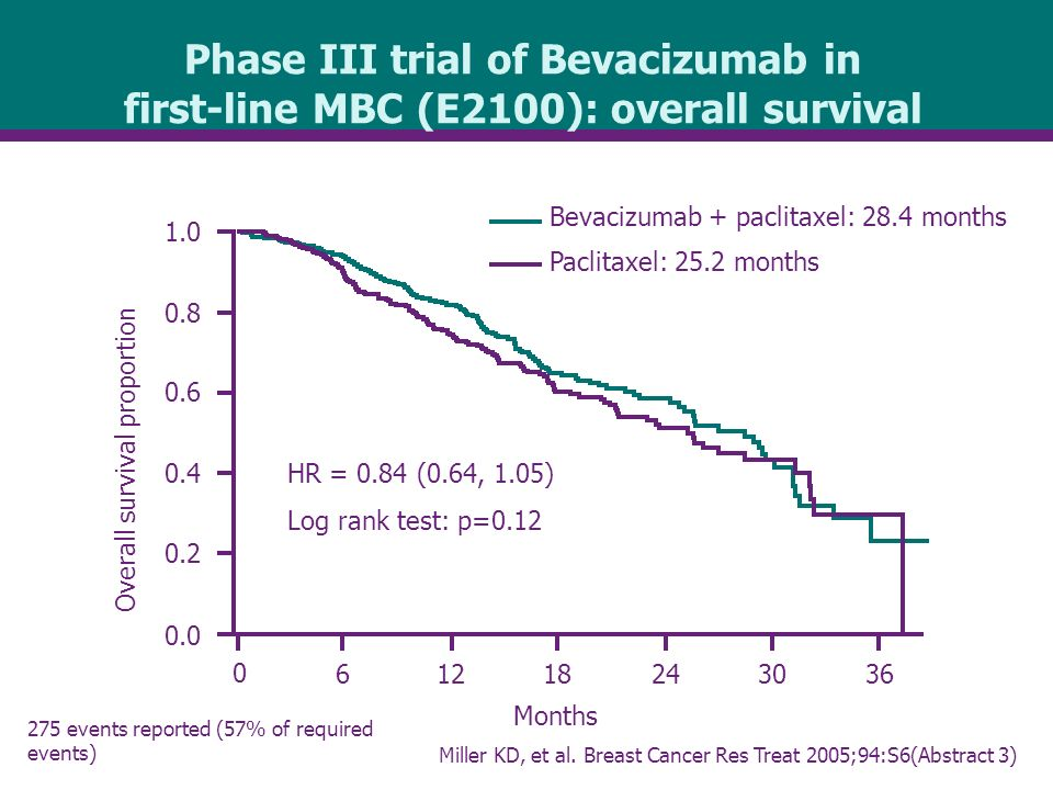 Months Overall survival proportion Phase III trial of Bevacizumab in first-line MBC (E2100): overall survival Bevacizumab + paclitaxel: 28.4 months Paclitaxel: 25.2 months HR = 0.84 (0.64, 1.05) Log rank test: p= events reported (57% of required events) Miller KD, et al.