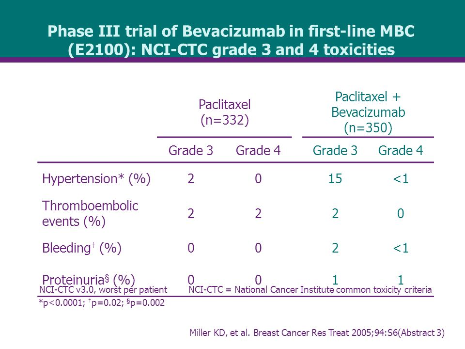 Phase III trial of Bevacizumab in first-line MBC (E2100): NCI-CTC grade 3 and 4 toxicities NCI-CTC v3.0, worst per patientNCI-CTC = National Cancer Institute common toxicity criteria Paclitaxel (n=332) Paclitaxel + Bevacizumab (n=350) Grade 3Grade 4Grade 3Grade 4 Hypertension* (%)2015<1 Thromboembolic events (%) 2220 Bleeding † (%)002<1 Proteinuria § (%)0011 *p<0.0001; † p=0.02; § p=0.002 Miller KD, et al.