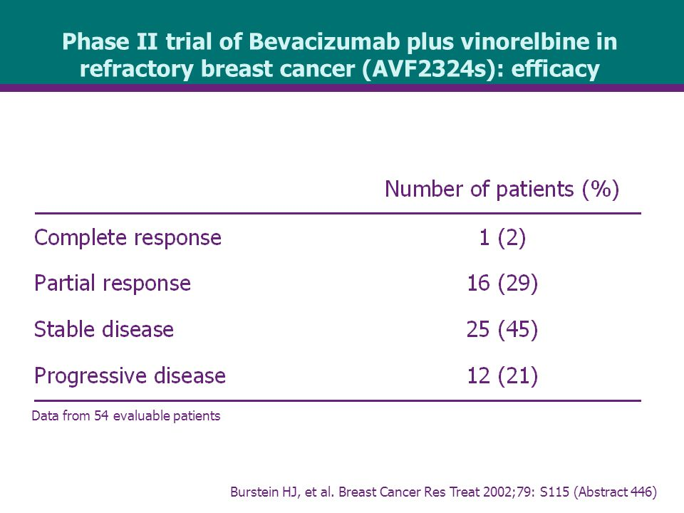 Phase II trial of Bevacizumab plus vinorelbine in refractory breast cancer (AVF2324s): efficacy Data from 54 evaluable patients Burstein HJ, et al.