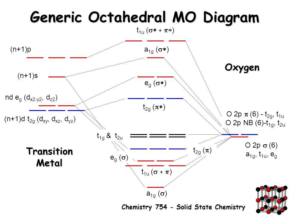 Molecular Orbital Diagram For Iron Oxide Trusted Wiring Diagrams