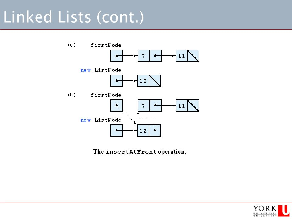 Linked Lists (cont.) The insertAtFront operation.