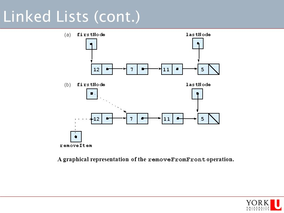 Linked Lists (cont.) A graphical representation of the removeFromFront operation.