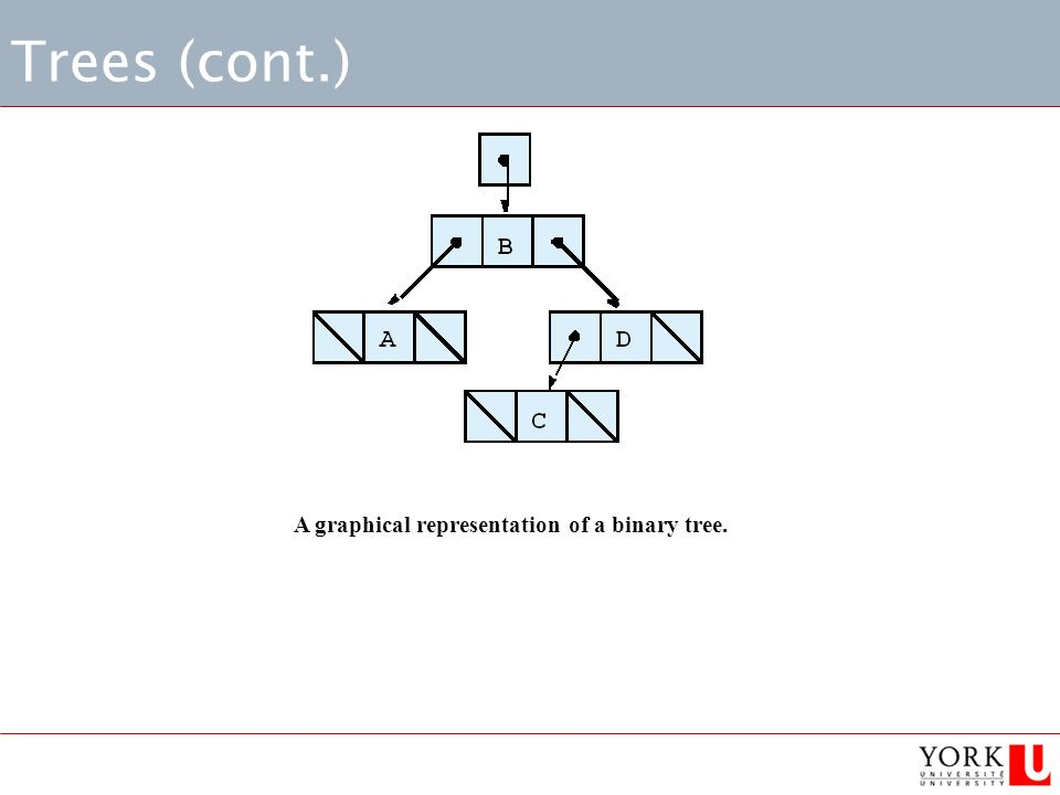 Trees (cont.) A graphical representation of a binary tree.