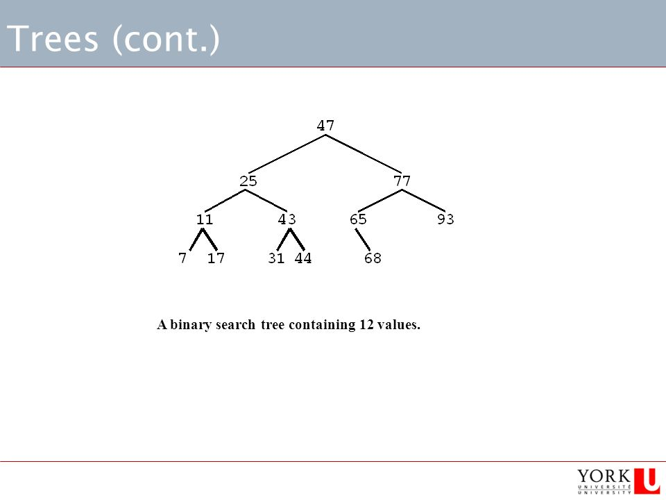 Trees (cont.) A binary search tree containing 12 values.