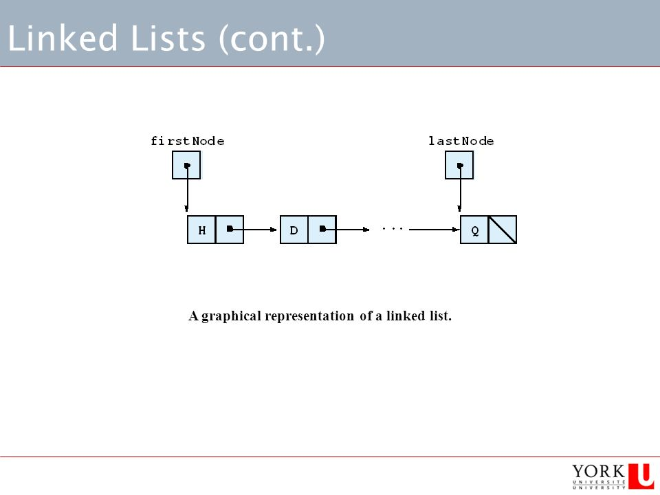 Linked Lists (cont.) A graphical representation of a linked list.