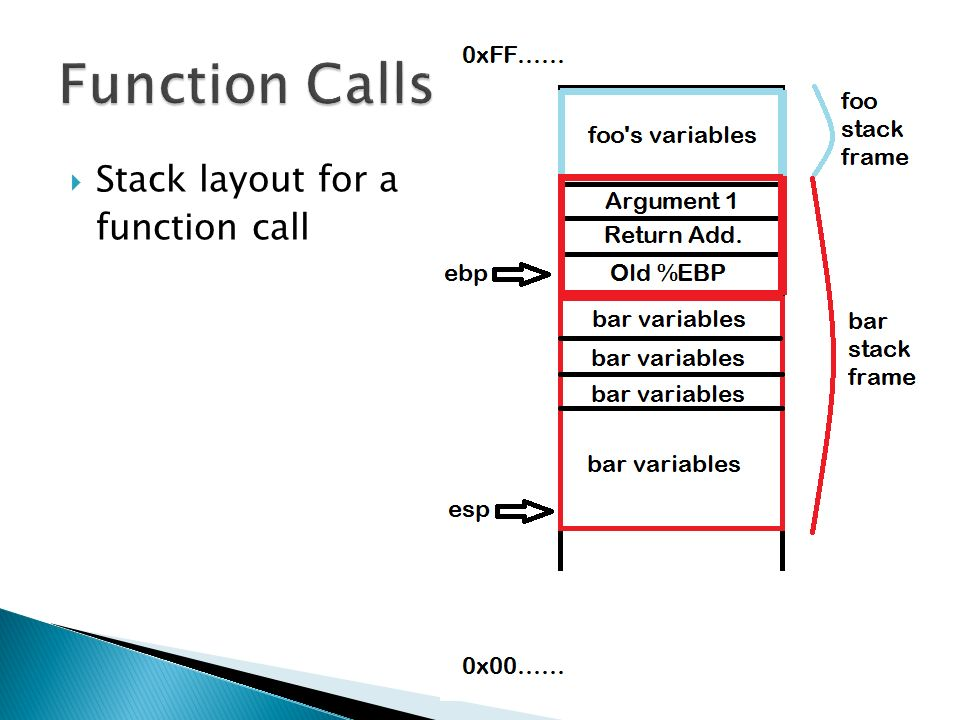  Stack layout for a function call