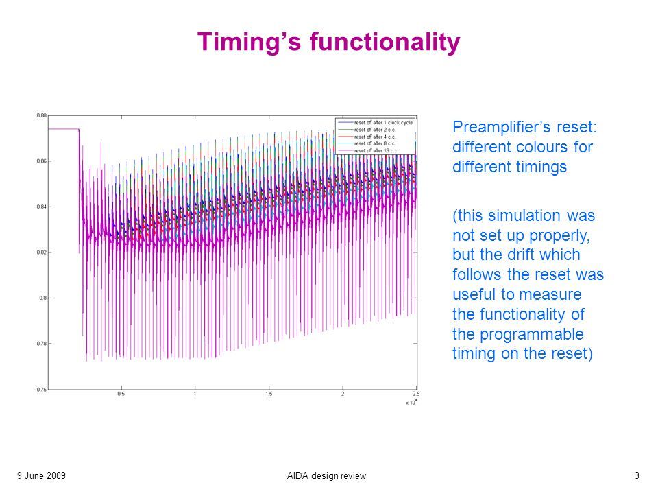 9 June 2009AIDA design review3 Timing's functionality Preamplifier's reset: different colours for different timings (this simulation was not set up properly, but the drift which follows the reset was useful to measure the functionality of the programmable timing on the reset)