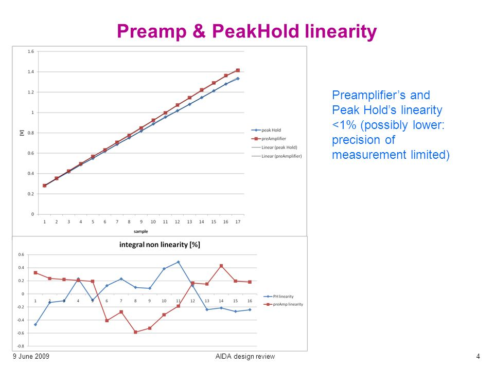 9 June 2009AIDA design review4 Preamp & PeakHold linearity Preamplifier's and Peak Hold's linearity <1% (possibly lower: precision of measurement limited)