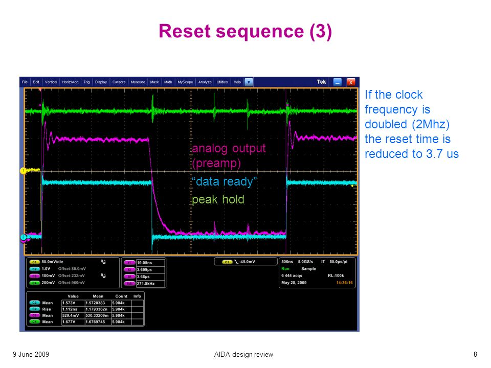 9 June 2009AIDA design review8 Reset sequence (3) analog output (preamp) data ready peak hold If the clock frequency is doubled (2Mhz) the reset time is reduced to 3.7 us