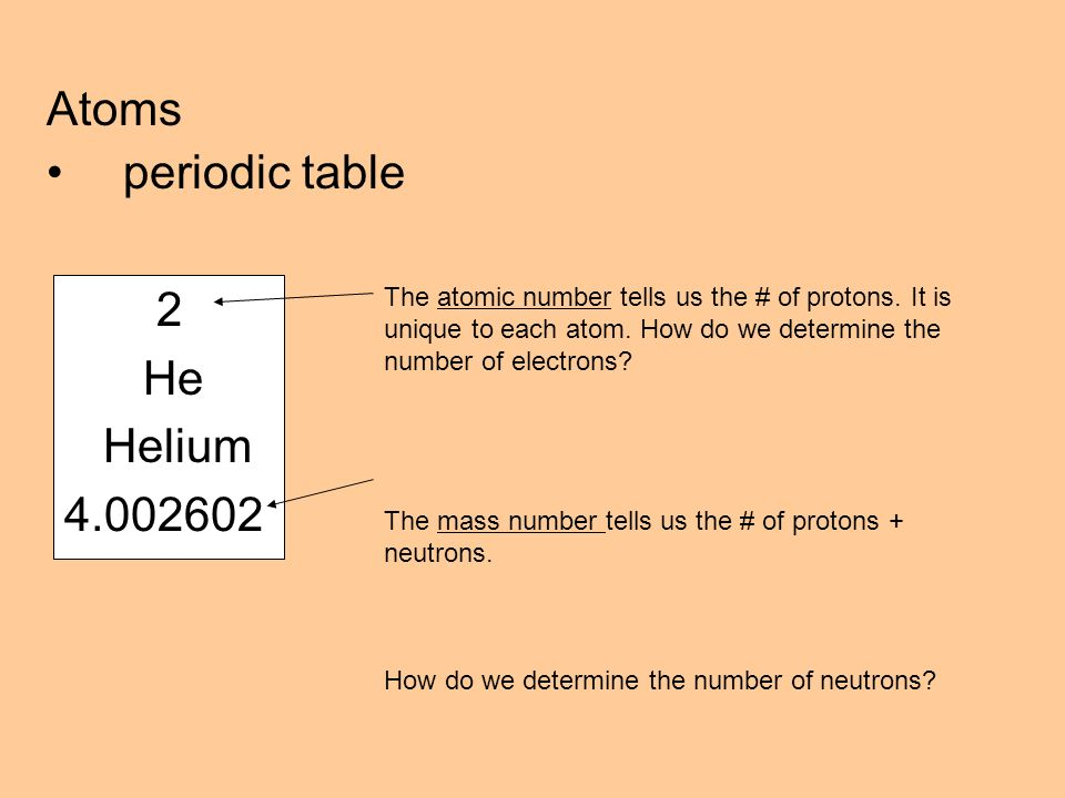 Atoms periodic table 2 He Helium The atomic number tells us the # of protons.