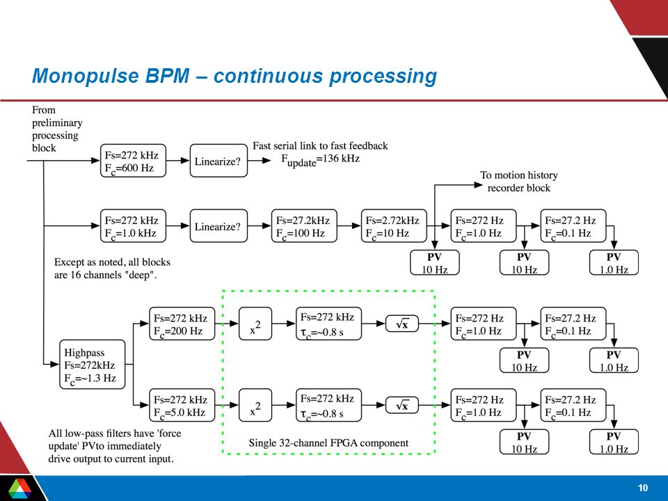 10 Monopulse BPM – continuous processing