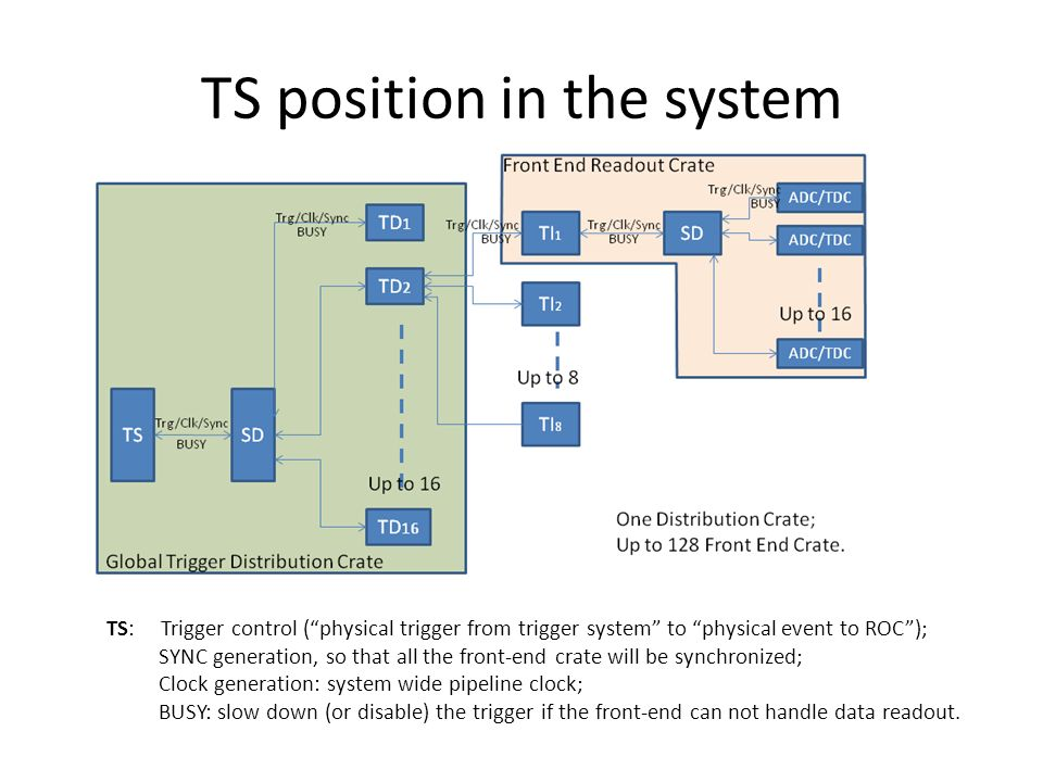 TS position in the system TS: Trigger control ( physical trigger from trigger system to physical event to ROC ); SYNC generation, so that all the front-end crate will be synchronized; Clock generation: system wide pipeline clock; BUSY: slow down (or disable) the trigger if the front-end can not handle data readout.