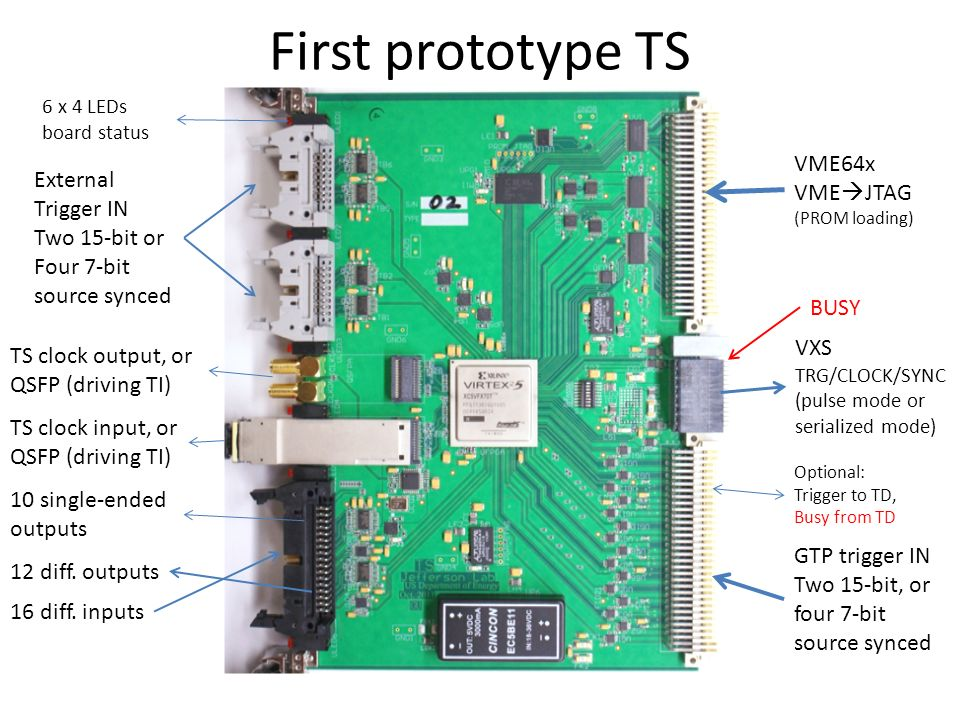 First prototype TS External Trigger IN Two 15-bit or Four 7-bit source synced TS clock output, or QSFP (driving TI) TS clock input, or QSFP (driving TI) 16 diff.