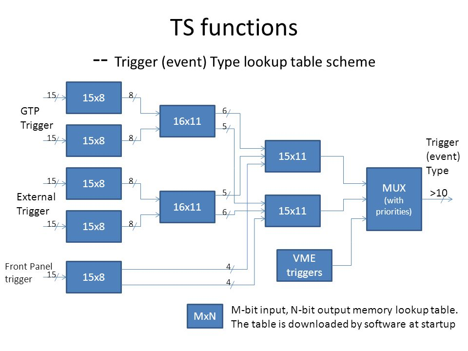 TS functions -- Trigger (event) Type lookup table scheme 15x8 MUX (with priorities) VME triggers 15x11 15x8 16x11 MxN M-bit input, N-bit output memory lookup table.