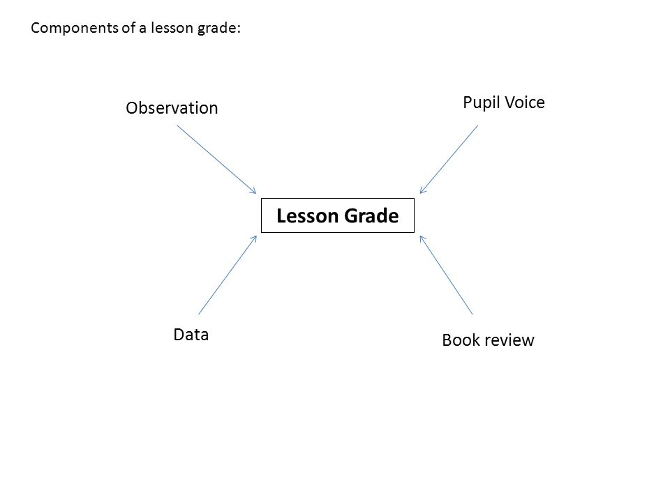Lesson Grade Pupil Voice Book review Observation Data Components of a lesson grade: