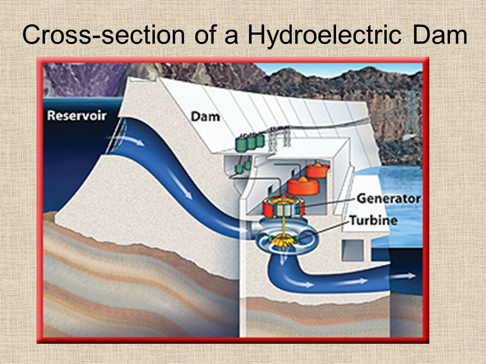 Cross-section of a Hydroelectric Dam