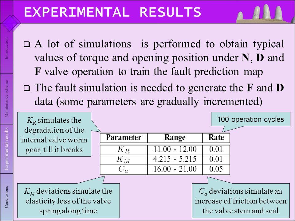 Fault Prediction in Electrical Valves Using Temporal Kohonen