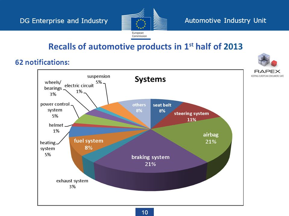 DG Enterprise and Industry Automotive Industry Unit 10 Recalls of automotive products in 1 st half of notifications: