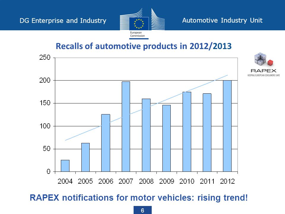 DG Enterprise and Industry Automotive Industry Unit 6 Recalls of automotive products in 2012/2013 RAPEX notifications for motor vehicles: rising trend!