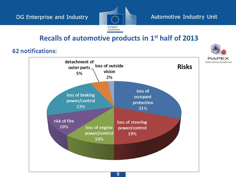 DG Enterprise and Industry Automotive Industry Unit 9 Recalls of automotive products in 1 st half of notifications: