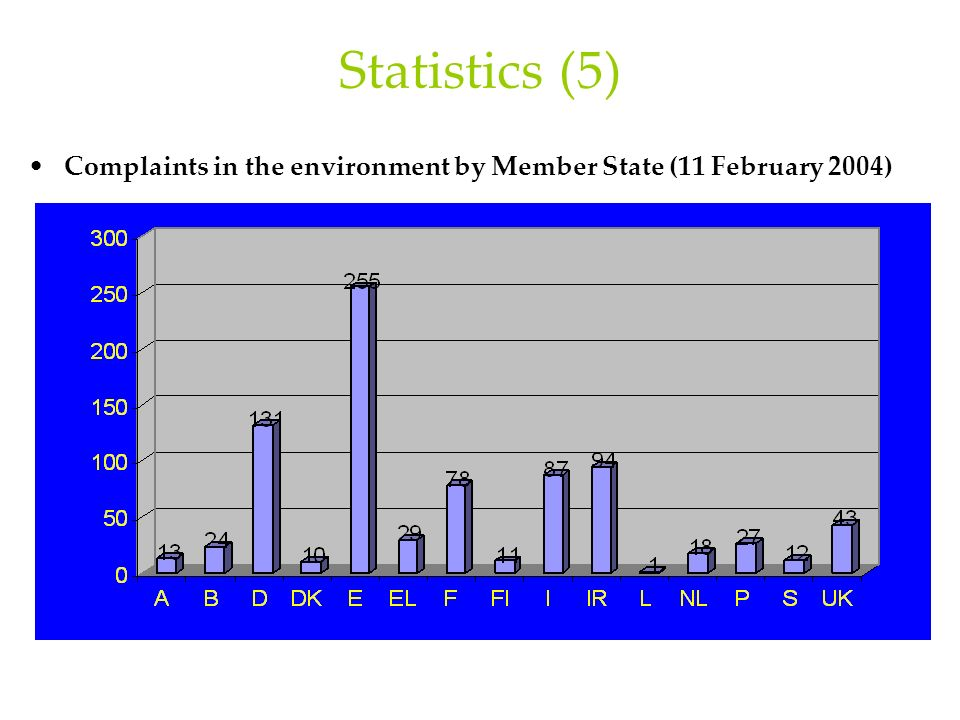 Statistics (5) Complaints in the environment by Member State (11 February 2004)