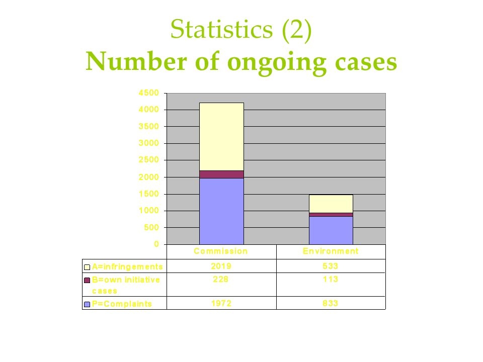 Statistics (2) Number of ongoing cases