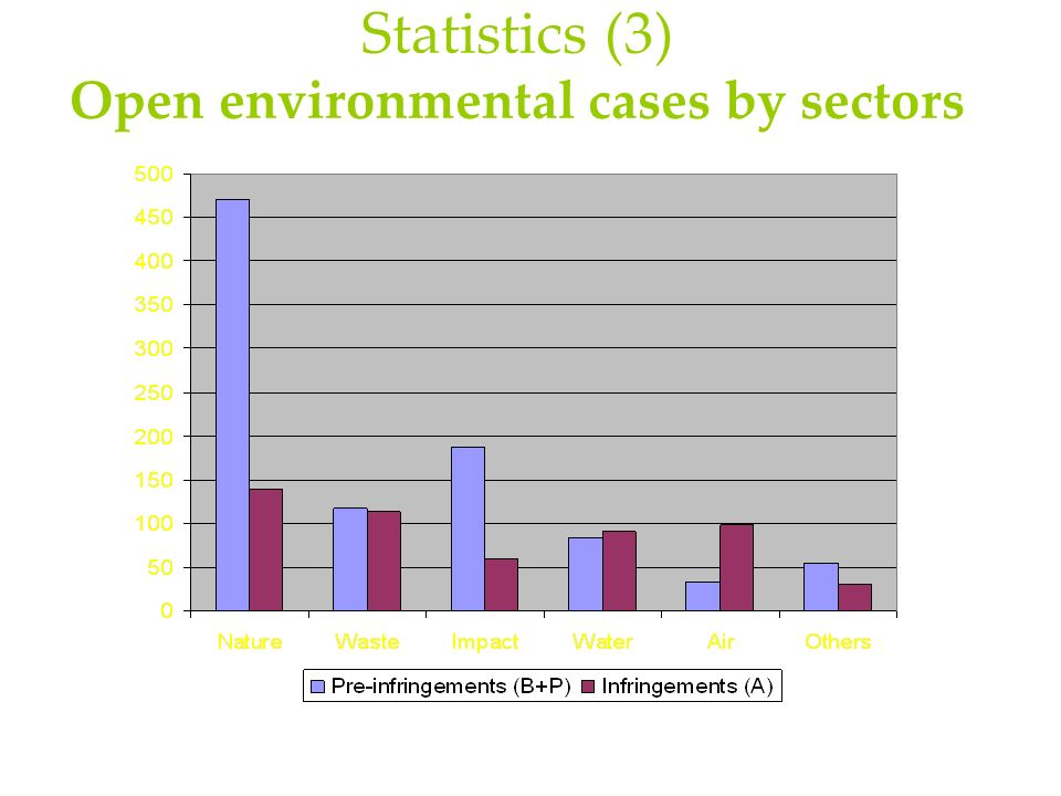 Statistics (3) Open environmental cases by sectors
