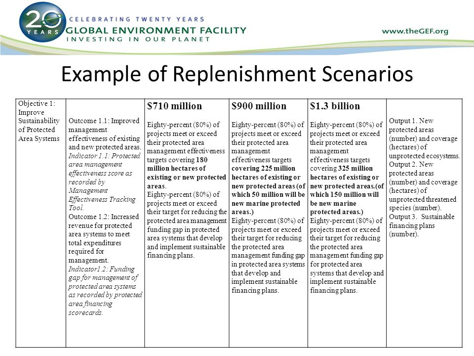 Example of Replenishment Scenarios Objective 1: Improve Sustainability of Protected Area Systems Outcome 1.1: Improved management effectiveness of existing and new protected areas.