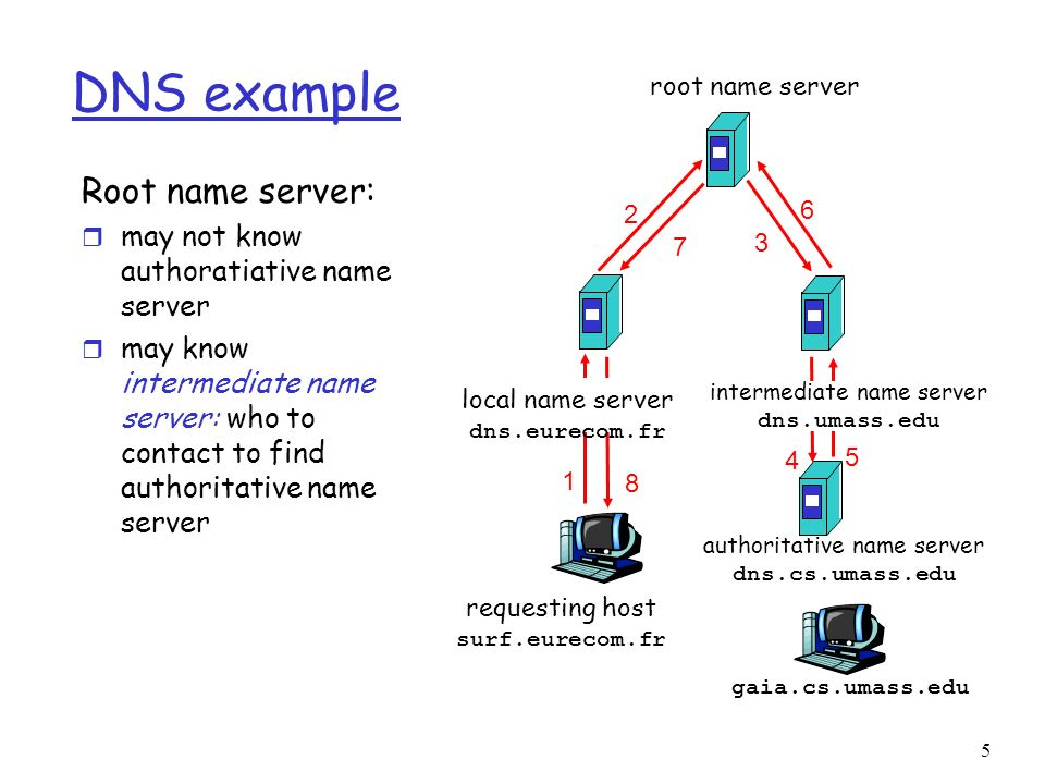 1 DNS: Domain Name System People: many identifiers: m SSN, name