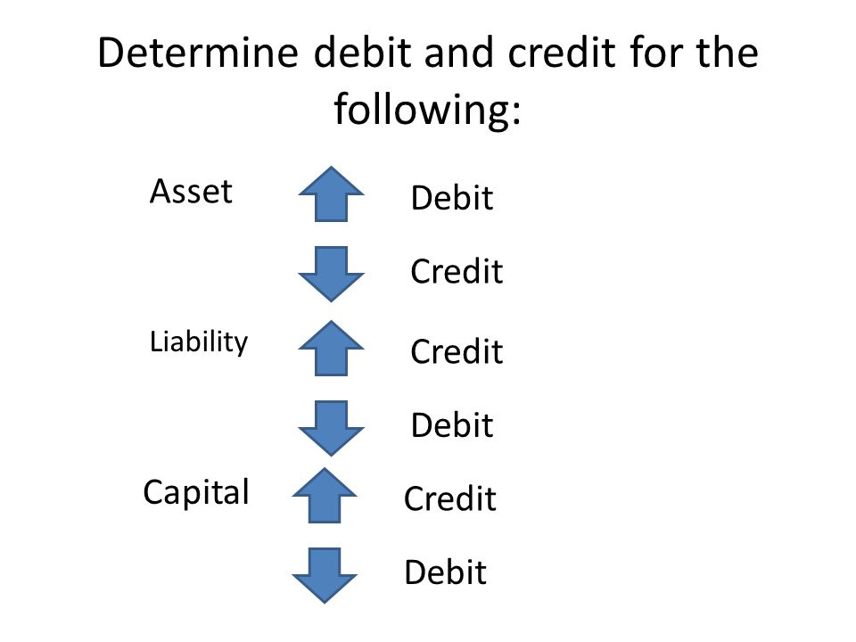Determine debit and credit for the following: Asset Debit Credit Liability Credit Debit Capital Credit Debit
