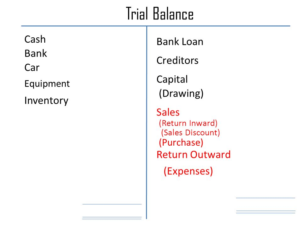 Trial Balance Cash Bank Car Equipment Inventory (Purchase) (Return Inward) Return Outward (Sales Discount) (Expenses) Sales Creditors Bank Loan (Drawing) Capital