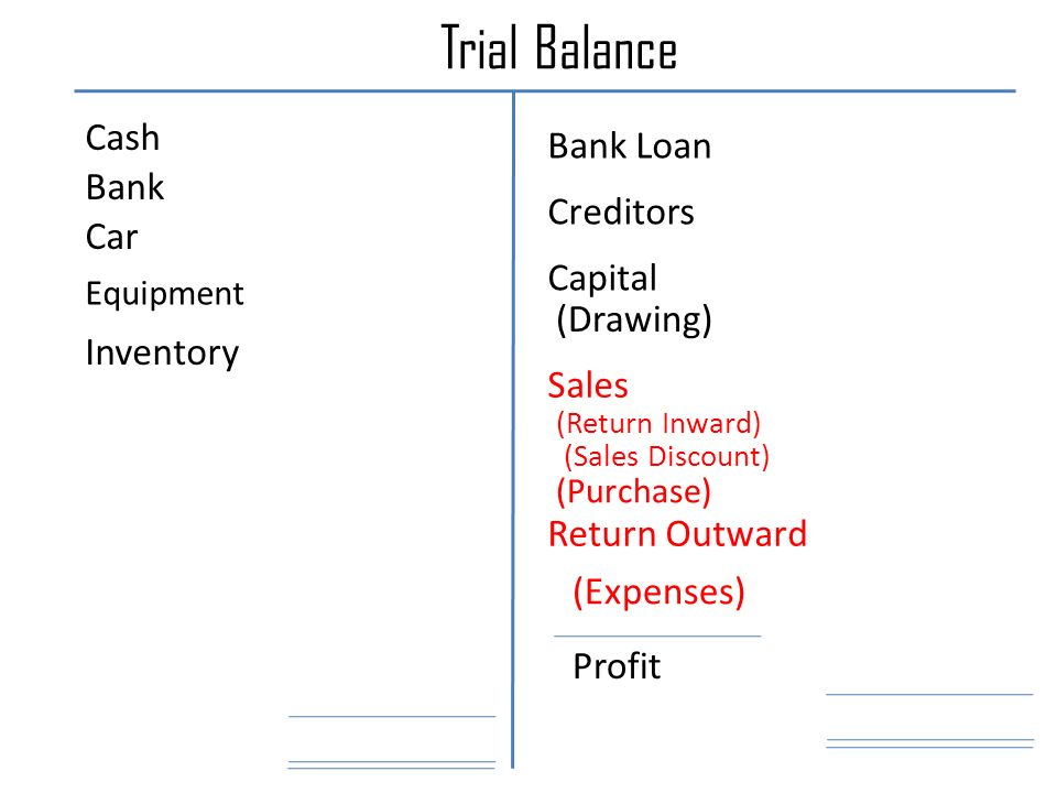 Trial Balance Cash Bank Car Equipment Inventory (Purchase) (Return Inward) Return Outward (Sales Discount) (Expenses) Sales Creditors Bank Loan (Drawing) Capital Profit