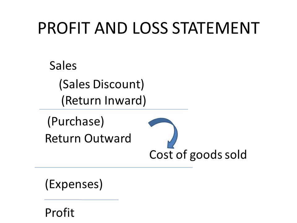 PROFIT AND LOSS STATEMENT (Purchase) (Return Inward) Return Outward (Sales Discount) (Expenses) Sales Profit Cost of goods sold