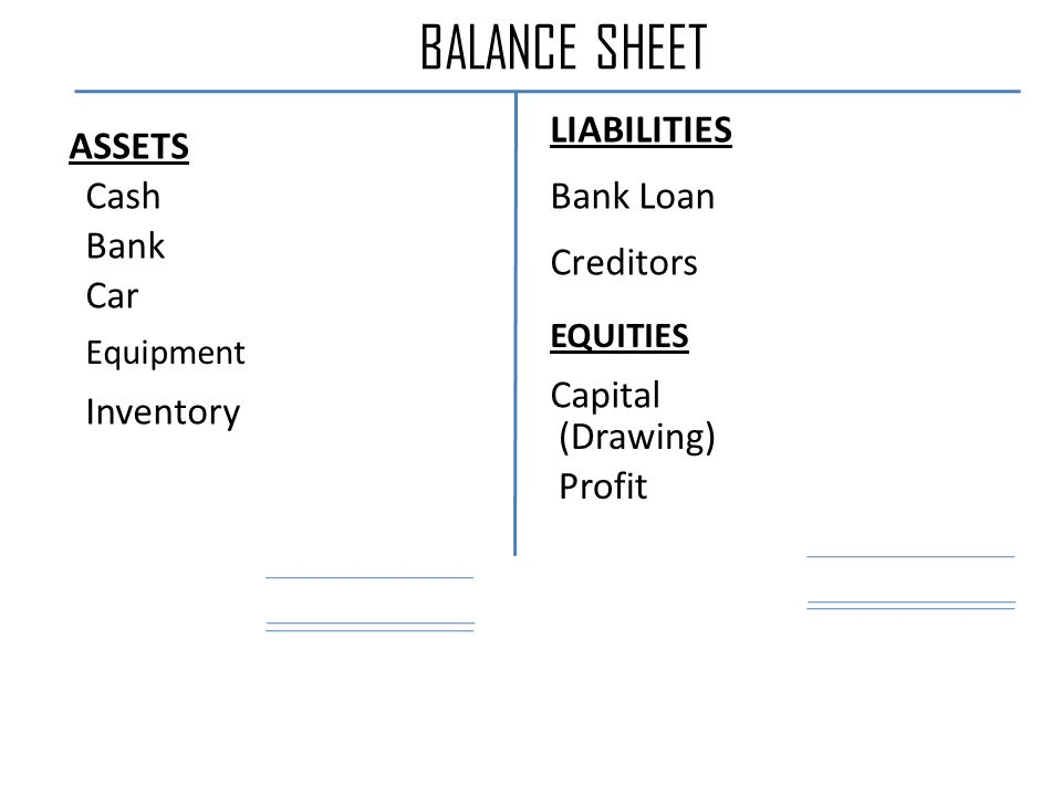 BALANCE SHEET Cash Bank Car Equipment Inventory Creditors Bank Loan (Drawing) Capital Profit ASSETS LIABILITIES EQUITIES
