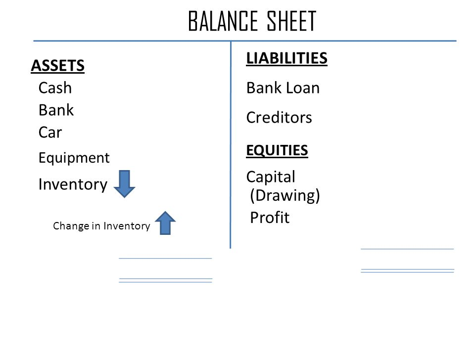 BALANCE SHEET Cash Bank Car Equipment Inventory Creditors Bank Loan (Drawing) Capital Profit ASSETS LIABILITIES EQUITIES Change in Inventory
