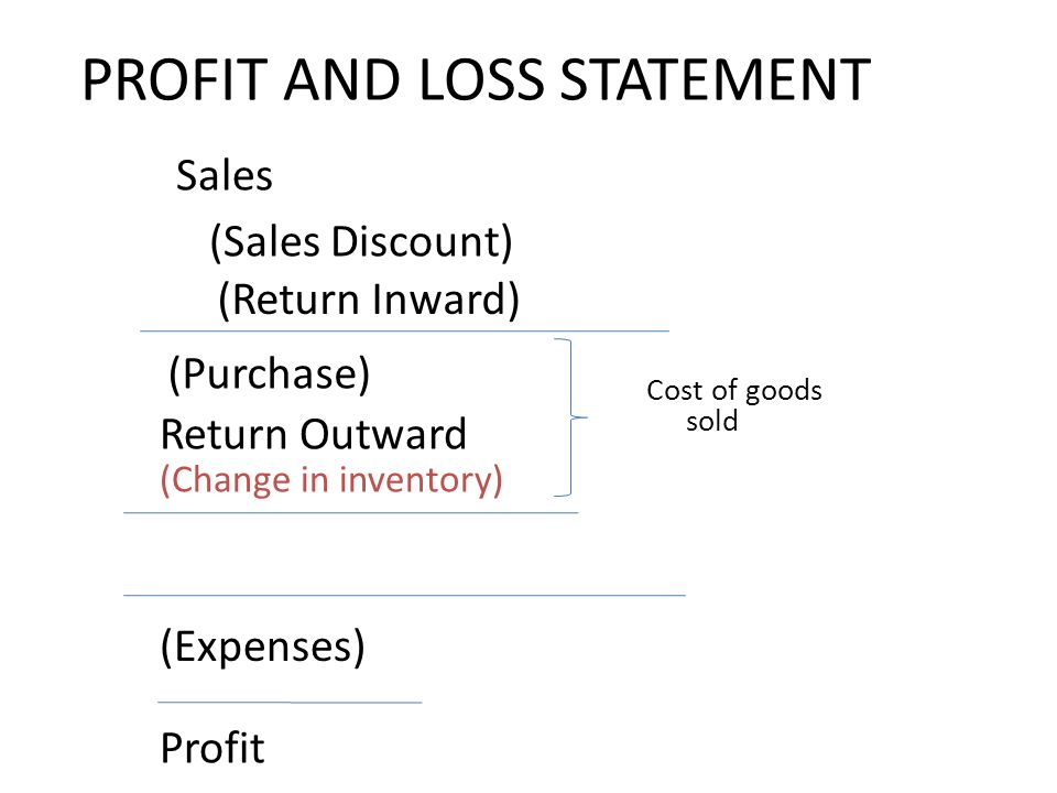 PROFIT AND LOSS STATEMENT (Purchase) (Return Inward) Return Outward (Sales Discount) (Expenses) Sales Profit Cost of goods sold (Change in inventory)